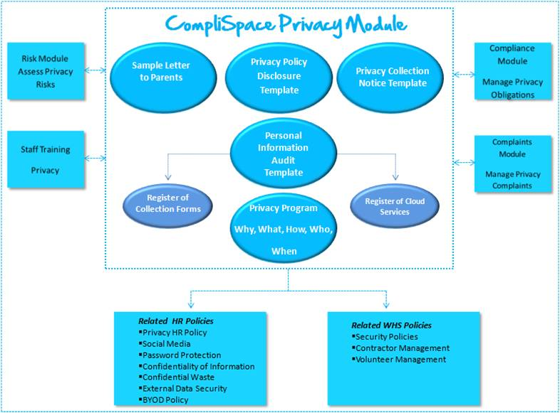 What privacy procedures practices and systems do you need to cs privacy maxwellsz